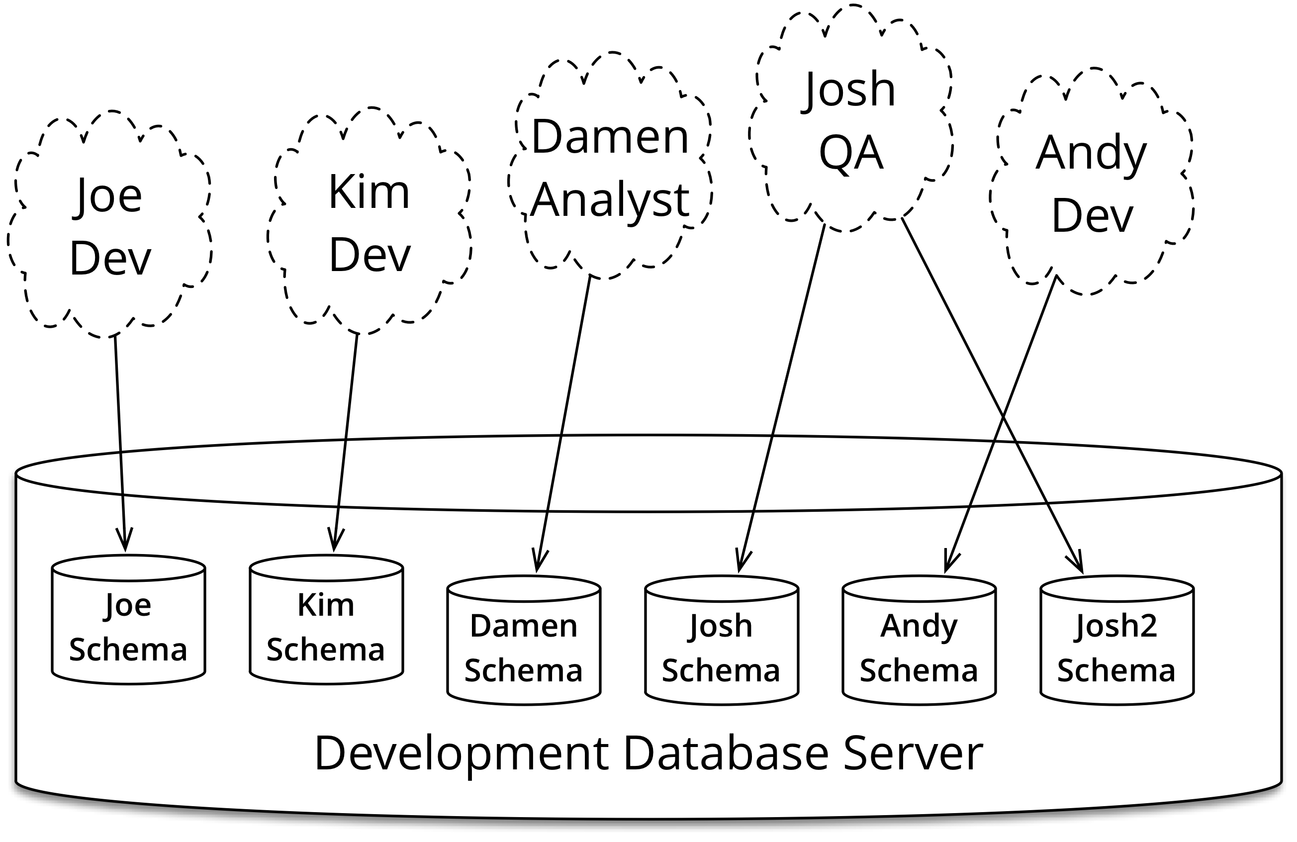 Evolutionary Database Design Addition Warehouse Business Workflow Diagram On Tool Figure 6 Every Member Of The Team Gets Their Own Schema For Development And Testing