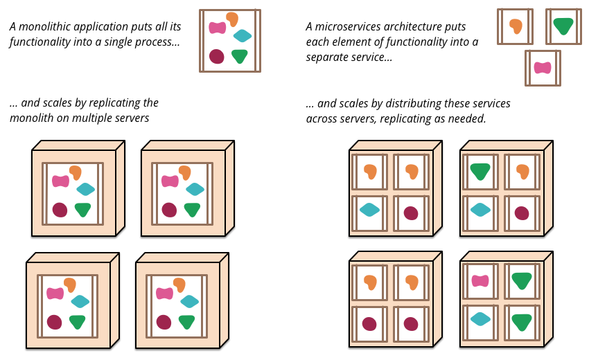 http://www.martinfowler.com/articles/microservices.html