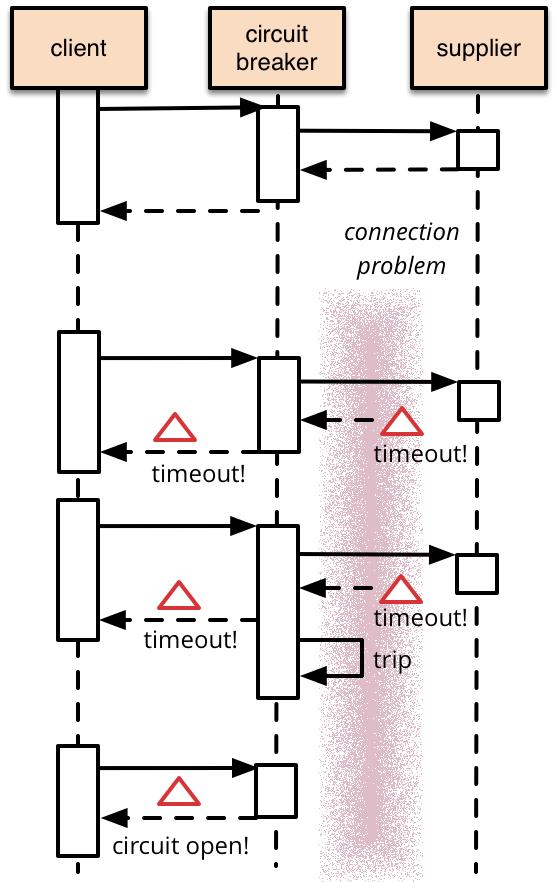 What Is Circuit Breaker Pattern