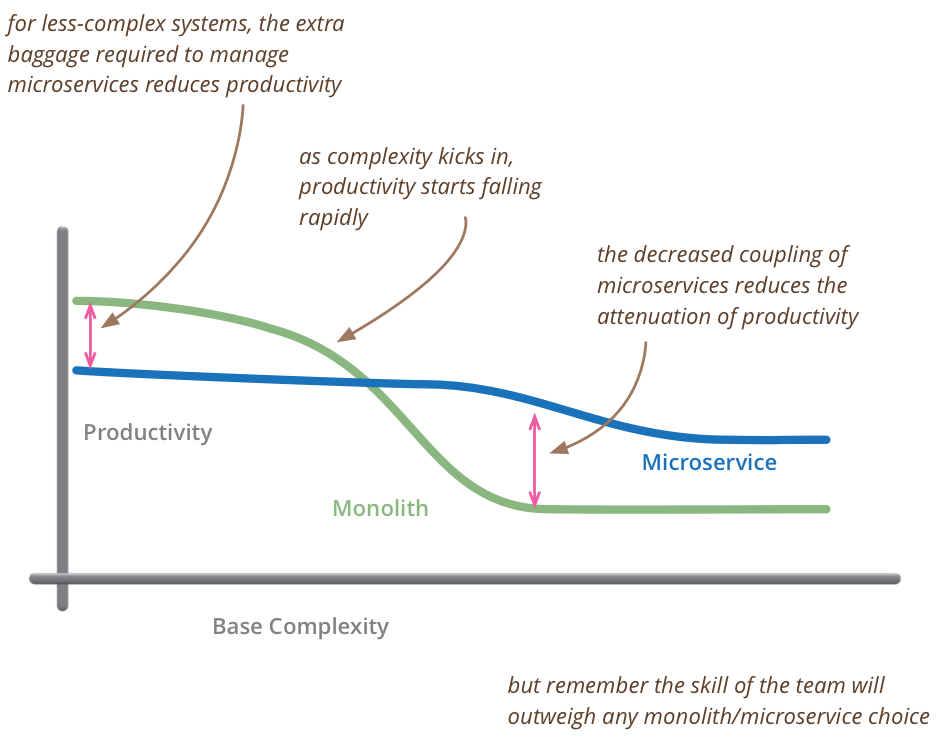 Mololith vs. Microservices Curves